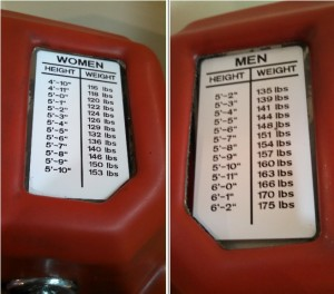 Carnival scale target weights goals for men and women. (Click to enlarge)