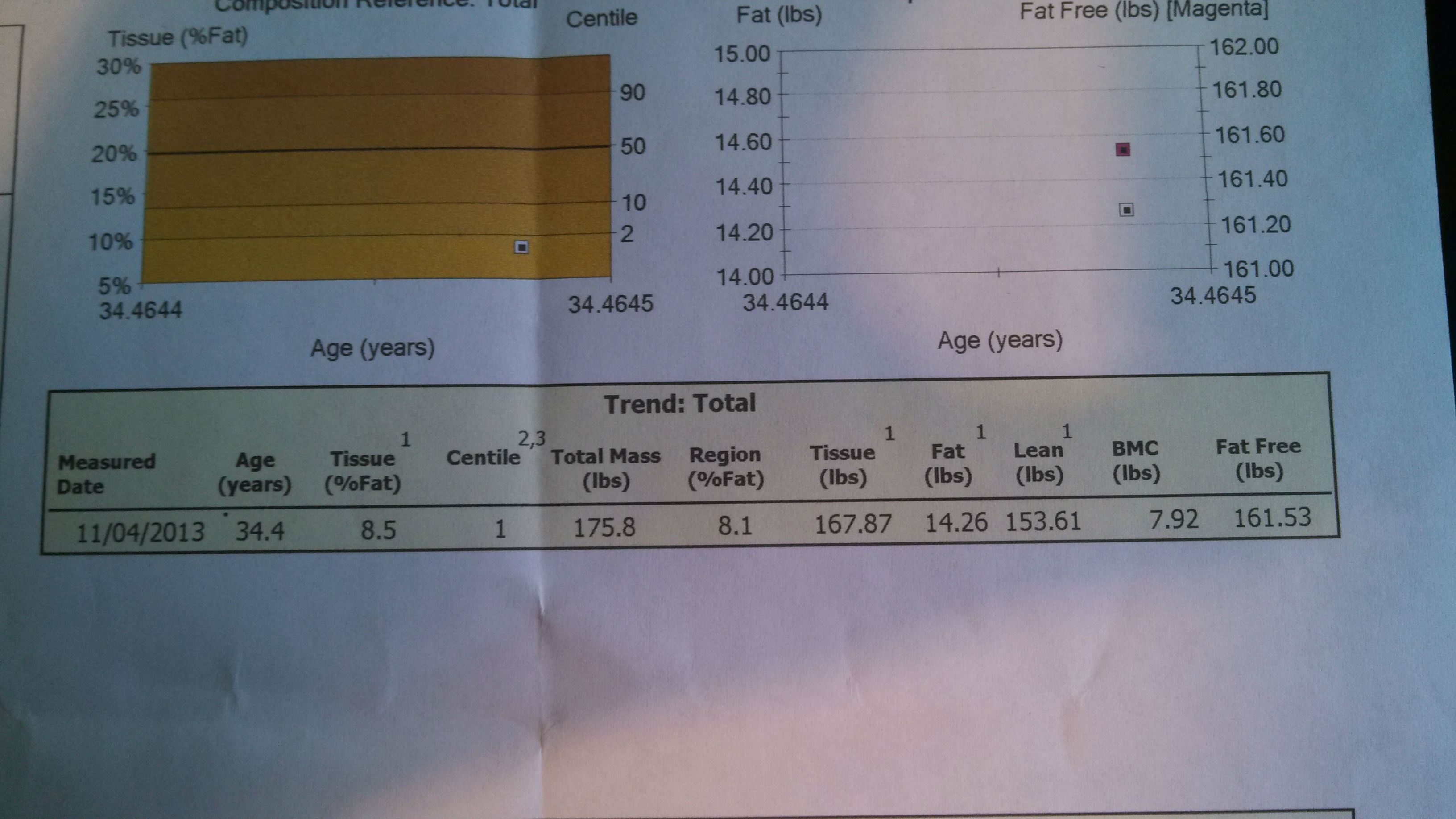 My dexa scan results.
